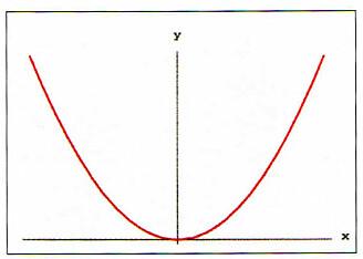 """Denne røde parabelen viser hvordan annengradslikningen y = x2 , med én karakteristisk """"bulk"""", ser ut i en grafisk fremstilling. (Illustrasjon: UiO)"""