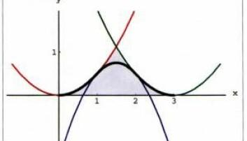 Tre sammenskjøtte parabeler - en spline - blir plutselig til en helt ny kurve. (Illustrasjon: UiO)