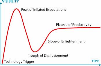 Gartners kurve over teknologi og forventninger. Når en teknologi først vies oppmerksomhet, stiger forventingene til himmels, før de faller til et skuffelsens bunnpunkt. Derfra viser det seg at situasjone ikke var så ille likevek, og forventningene stabiliserer seg på et realistisk nivå. (Illustrasjon: Gartner Inc.)