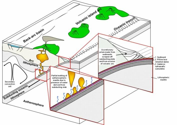 Subduksjonssonem hvor man ser den ene platen gå under den andre, hvor vulkanene ligger. (Foto: (Bilde: Mikenorton/Creative commons))