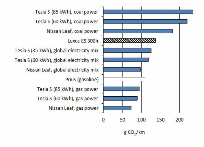 Beregnede CO2-utslipp fra ulike biltyper. En global miks av elektrisitet bruker 40 prosent kull, 25 prosent gass og 5 prosent olje som grunnlag. Resten er CO2-fritt.  (Foto: (Tabell: US Department of Energy))