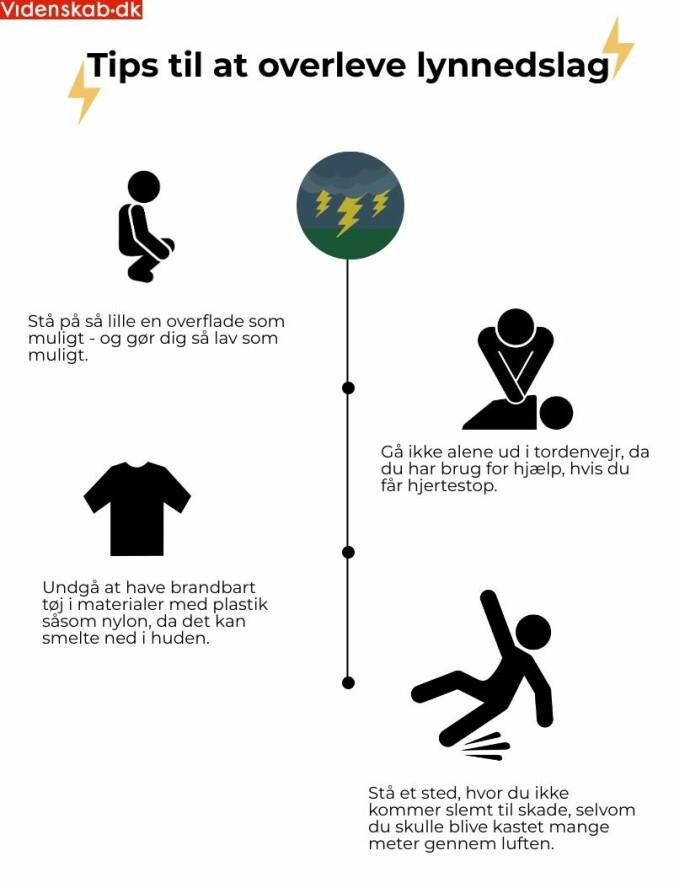 Her er fire konkrete tips for å redusere risikoen for skader fra lyn. Ved å stå på en liten overflate reduserer du risikoen for at lynet passerer opp fra bakken og gjennom kroppen din. Hvis du er sammen med noen, kan du få hjelp ved eventuelt hjertestanser. Ved å gå i riktige klær reduserer du risikoen for brannsår. Ved å stå et trygt sted minimerer du risikoen for å bli skadet. (Grafikk: Sarafina Kimø)