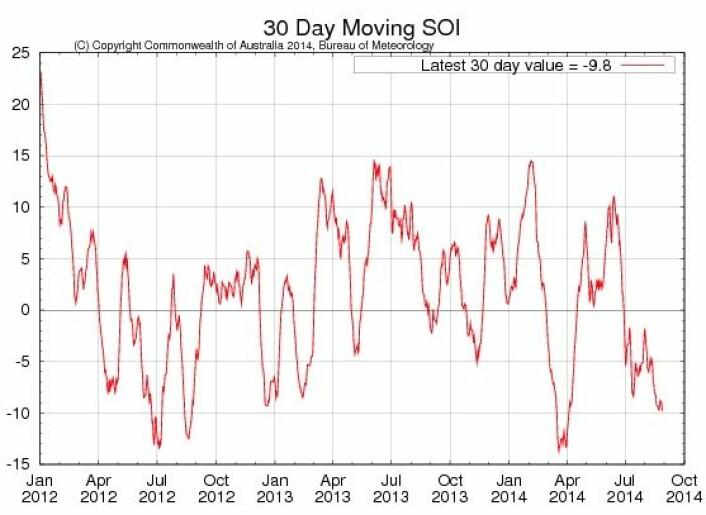 ENSO-indeksen SOI. (Foto: Australias Bureau of Meteorology)
