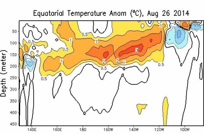 Temperaturavvik fra normalen for vannet under ekvatorlinjen i Stillehavet.  (Foto: NOAA)