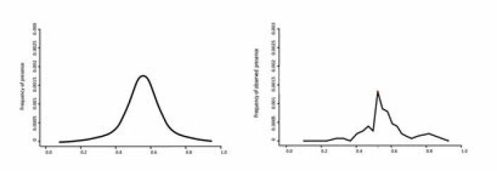 Kurven til venstre viser ein mer realistisk respons på ein miljøvariabel enn kurven til høgre, og vil derfor vera eit betre utgangspunkt for utbreiingssmodellering. (Foto: (Ill.: Bente Støa, NHM))