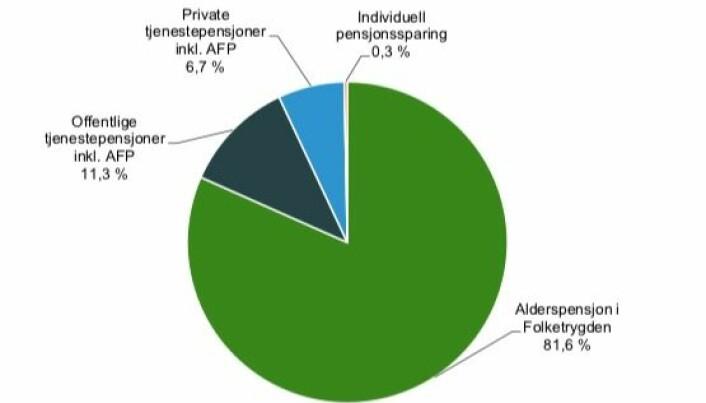 Den samlede pensjonsformuen til alle nordmenn over 17 år var i 2017 på til sammen 12 102 milliarder kroner. Det var 3,7 ganger mer enn Norges BNP (bruttonasjonalprodukt) samme år. Figuren viser tydelig at rettighetene til alderspensjon som vi har opptjent hos folketrygden utgjør den klar største andelen. Sparing i private pensjonsordninger utgjør til nå svært lite penger i denne sammenhengen. Verd å merke seg er det også at offentlig ansatte har en god del flere pensjonskroner i vente enn privatansatte, selv om de bare blir om lag halvparten så mange pensjonister. (Kilde og grafikk: SSB)