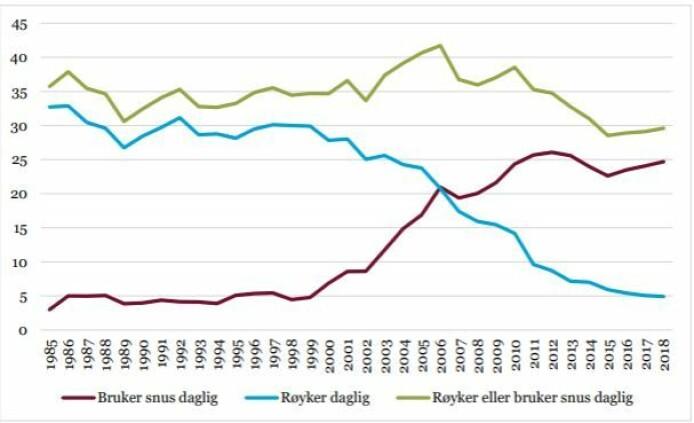 Andelen menn mellom 16 og 24 år som røyker (blå) har stupt fra 30 prosent på nittitallet til fem prosent, mens andelen som snuser daglig (burgunder) er 25 prosent. Andelen som røyker eller snuser har gått ned.