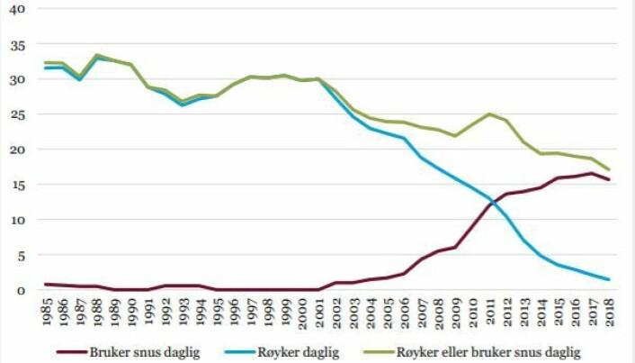 Andelen kvinner mellom 16 og 24 år som røyker (blå) har stupt fra 30 prosent på nittitallet til to prosent, mens andelen daglige snusere (burgunder) har økt til 15 prosent. Andelen røykere eller snusere har gått ned.