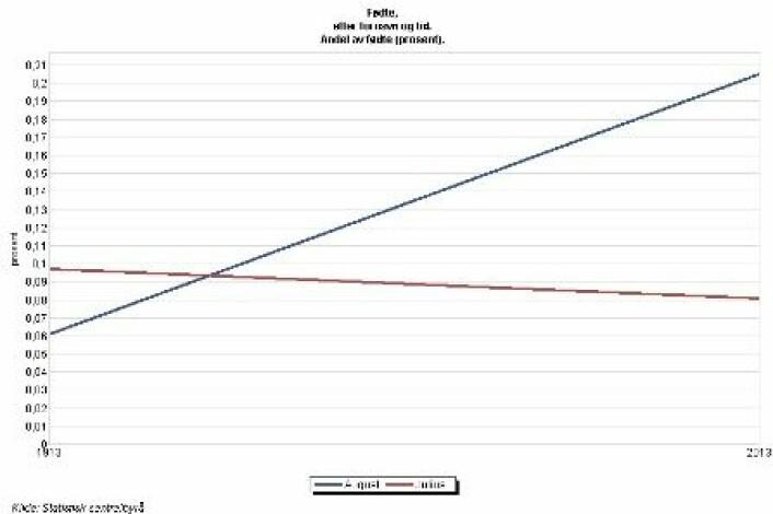 Julius (rød) har en fallende tendens, mens August (blå) blir stadig mer populært, selv om det har flatet ut litt. Antall fødte med navnene fra 1913 til 2013.  (Foto: (Ill.: forskning.no/SSB))