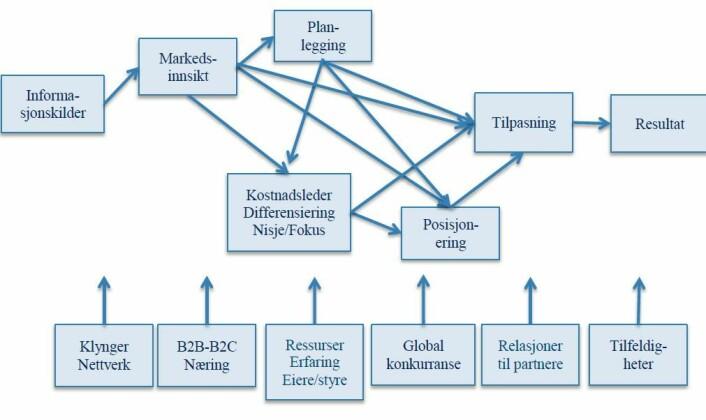 Modell for internasjonal markedsstrategi. (Foto: (Ill.: Solberg, Gripsrud, Hunneman/BI))