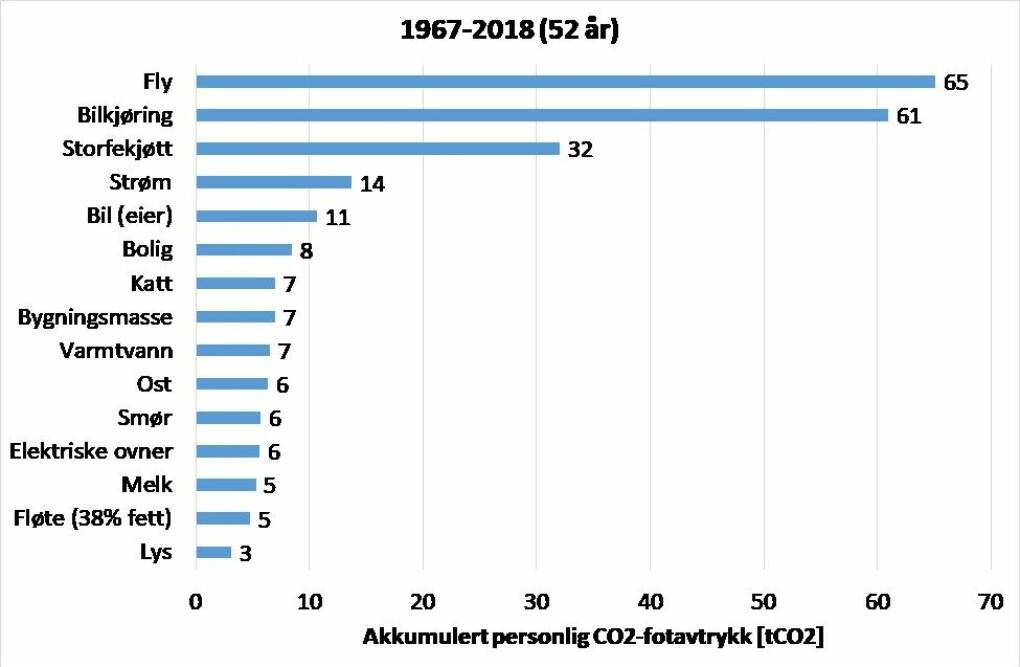 Figur 2: De 15 største bidragsyterne til Tokheims klimafotavtrykk gjennom livsløpet.