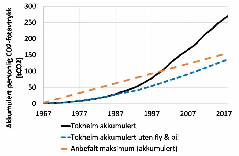 Figur 3: Tokheims akkumulerte klimafotavtrykk gjennom livsløpet samt anbefalt maksimumsverdi.