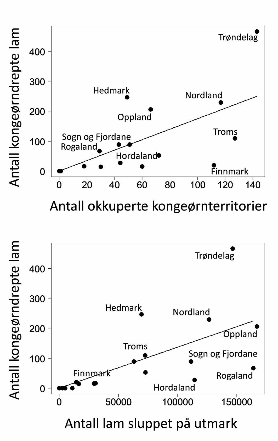Figur 1. Sammenhengen mellom antall kongeørndrepte lam registrert i Rovbase 2010- september 2019 per fylke og (øverst) beregnet antall okkuperte kongeørnterritorier i fylket (Dahl m.fl. 2015), og (nederst) antall lam sluppet på utmarksbeite i 2018 (Produksjons- og avløsertilskudd til jordbruksforetak – søknadsomgang 2018). For ett utvalg av fylkene er punktene merket med navn.