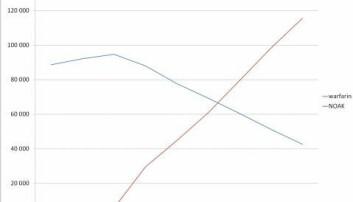 Talet på pasientar som brukte warfarin (verkestoffet i Marevan) eller NOAK 2010–2018. Kjelde: Reseptregisteret