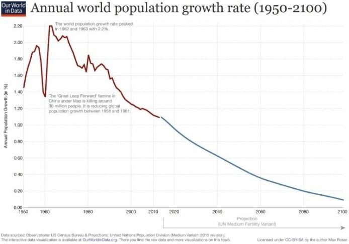 Slik <i>kan</i> utviklingen i befolkningsveksten bli de neste tiårene, om den fortsetter som i dag. Figuren viser tydelig at det IKKE er noen eksponentiell vekst i verdens befolkning, slik mange mente tidligere. (Data fra FN og USAs statistiske sentralbyrå. Grafikk: Our World in Data)
