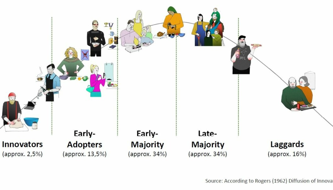 CATEGORISED: The innovation adoption curve is a model that classifies adopters of innovations into various categories, based on people's willingness to accept a new technology or an idea and the fact that certain individuals are inevitably more open to adaptation than others. This is also true for plant based foods. (Illustration: Katja Maria Prexl / Nofima)