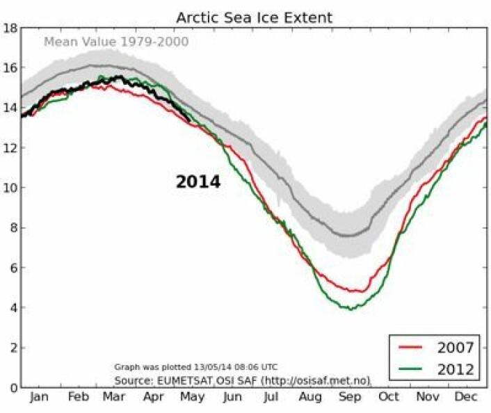 Sjøis-kurven for Arktis, oppdatert 13. mai. (Foto: (EUMETSAT osisaf.met.no))