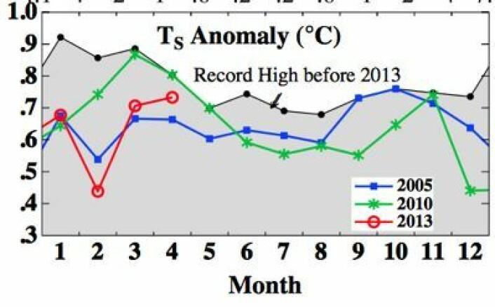 Global temperatur gjennom årets fire første måneder, iflg en av de klassiske måleseriene. (Foto: (NASA GISS / Columbia Univ))