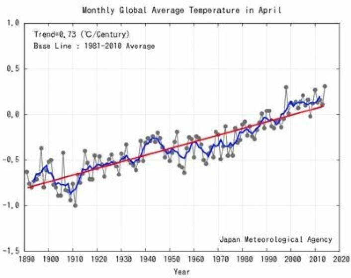 Det ble den varmeste april-måneden som er registrert på den globale temperaturserien fra JMA. (Foto: (JMA))