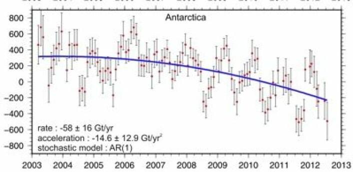 Analyse av masse-endringer i Antarktis målt med tyngdefeltsatellittene GRACE. (Foto: (Williams et al, Earth and Planetary Science Letters 2014))