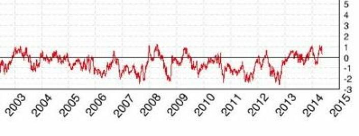 Det er fortsatt mer isdekket hav enn normalt for årstiden, globalt sett. (Foto: (Cryosphere Today))