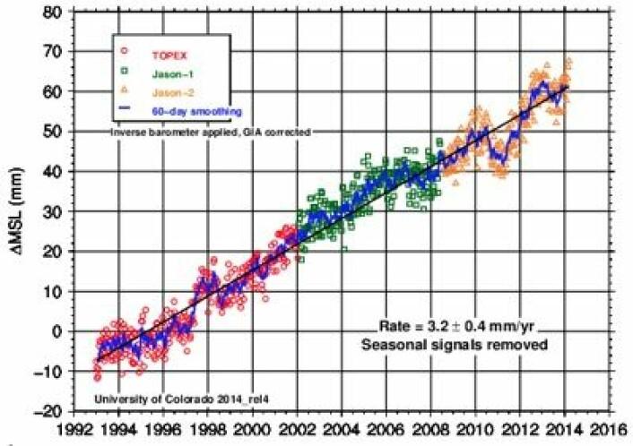 Kurven for globalt havnivå, målt fra en serie med altimetersatellitter. (Foto: (NOAA))