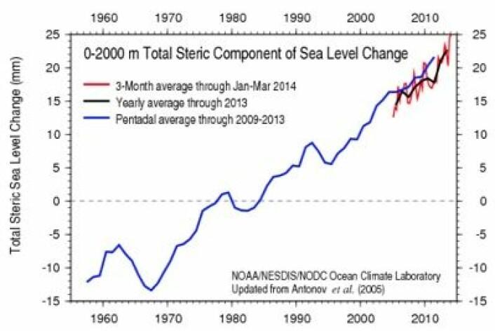 Beregnet bidrag til havnivåøkning, basert på observerte endringer i sjøvannets temperatur og saltholdighet, målt ned til 2000 meter dyp. (Foto: (NOAA))