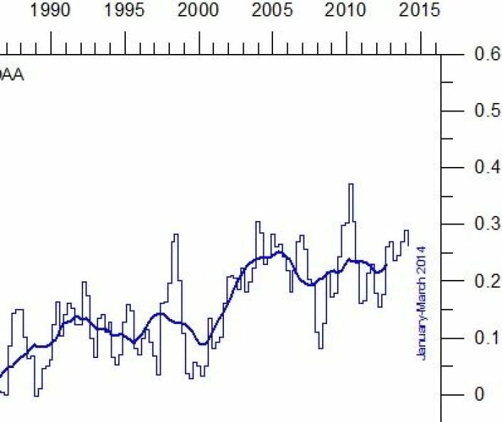 Temperaturendring (grader C) siden midten av 1980-tallet i havets øverste 100 meter. (Foto: (Data: NOAA, grafikk: Climate4you))