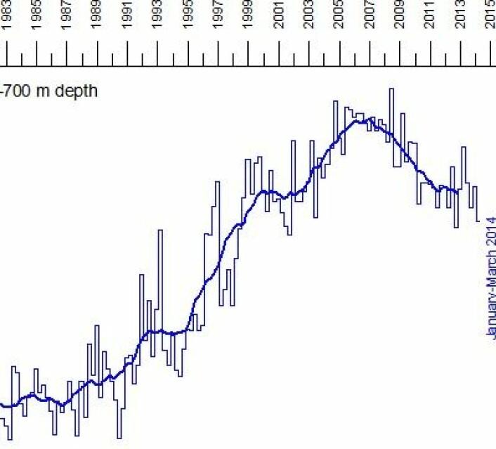 AMO i aksjon? Her ser vi endringene i varmemengden i de øverste 700 meter av Nord-Atlanteren. (Foto: (Data: NOAA, Grafikk: Climate4you))