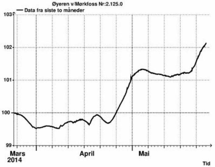 Vannstanden i Øyeren, oppdatert lørdag morgen 24. mai. (Foto: (NVE))