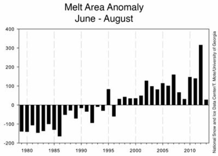 Anomali for arealet hvor det pågår smelting i sommermånedene på Grønland (enhet: 1000 km2). (Foto: (NOAA NSIDC))