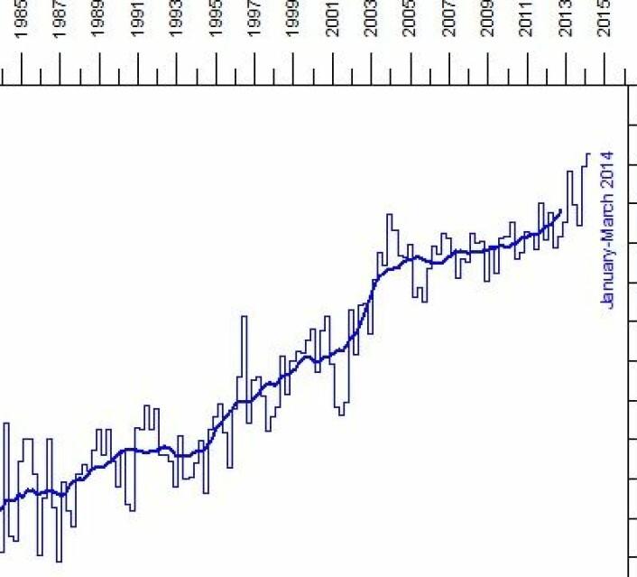 Varmemengden i havets øvre 700 meter øker og øker, om ikke så brått. (Foto: (NOAA, primært basert på ARGO))