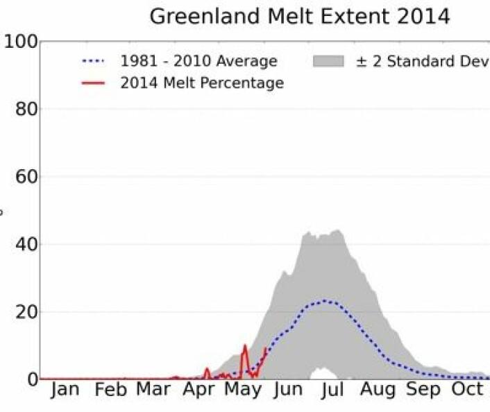 Smeltesesongen er i gang på Grønland. (Foto: (NSIDC / T. Mote, Univ Georgia))