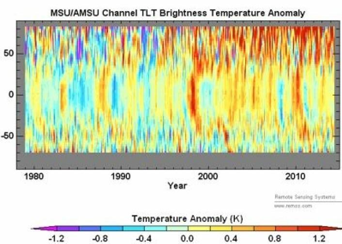 """""""Fargekart"""" som viser satellittmålt temperatur i nedre troposfære som funksjon av breddegrad og år. Her skal det fylles på med mye rødt til høyre i månedene som kommer. (Foto: (RSS))"""