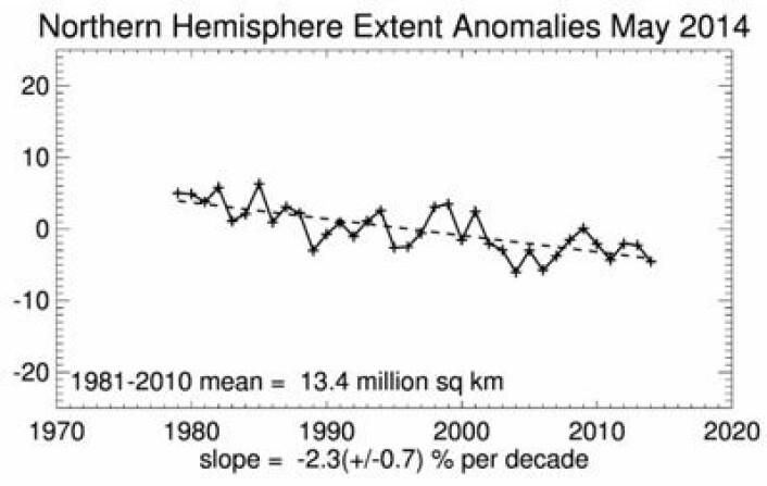Sjøisen i Arktis la seg pent på den synkende trendlinjen i mai. (Enheten her er prosentvis endring) (Foto: (NSIDC))