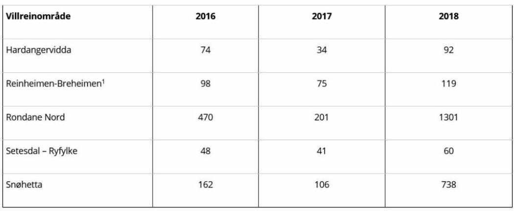 Gjennomsnittsverdier for cesium-137 (Becquerel per kilo våtvekt (ferskt) kjøtt) ved fellingsdato for rein i fem ulike villreinområder sett i forhold til verdiene for jaktsesongene 2016, 2017 og 2018. Den nasjonale grenseverdien for omsetning av reinsdyrkjøtt er 3000 Bq per kilo. 1 Tidligere Nord Ottadalen.