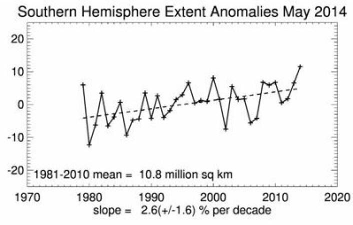 Det ble en solid ny mai-rekord for sjøisens utstrekning i Antarktis. (Foto: (NSIDC))
