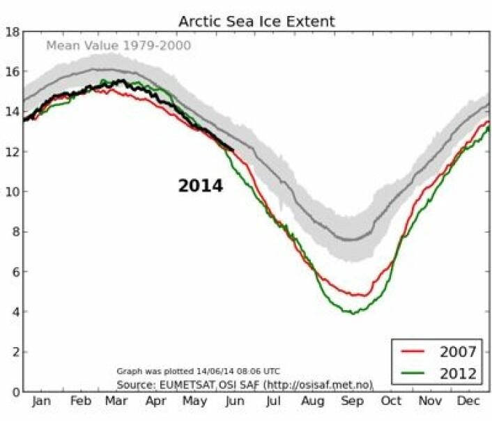 Sjøisen i Arktis har gjort et valg: 2014 ser nå ut til å følge 2007 i stedet for 2012. (Foto: (EUMETSAT osisaf.met.no))