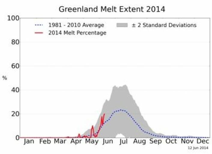 Denne kurven viser prosentandelen av iskappen på Grønland hvor satellittene har registrert smelting i overflaten. (Foto: (NSIDC / T Mote, Univ Georgia))