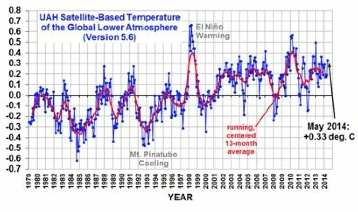 Satellittmålt temperatur i nedre troposfære. (Foto: (UAH))