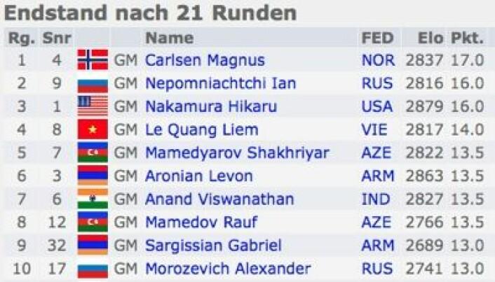 Heia Norge! Og for øvrig var det en meget internasjonal toppliste i årets lynsjakk-VM. (Foto: (Fra chess-results.com))