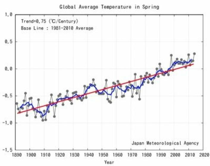 Global temperatur for vårmånedene mars-april-mai, beregnet ved Japan Met Agency. Oppover går det, men hvor raskt? (Foto: (JMA))