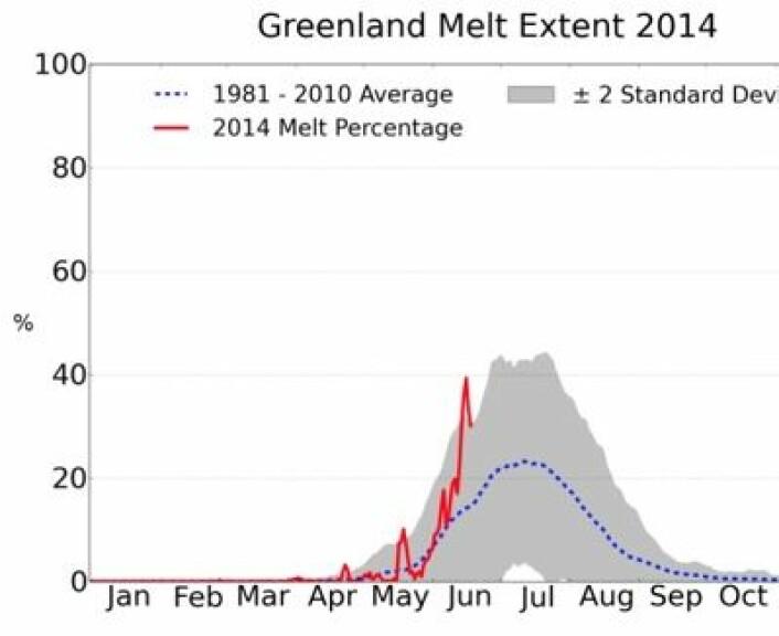 Mye smelting hittil i juni oppe på Grønlands store iskappe. (Foto: (NSIDC & T. Mote, Univ Georgia))
