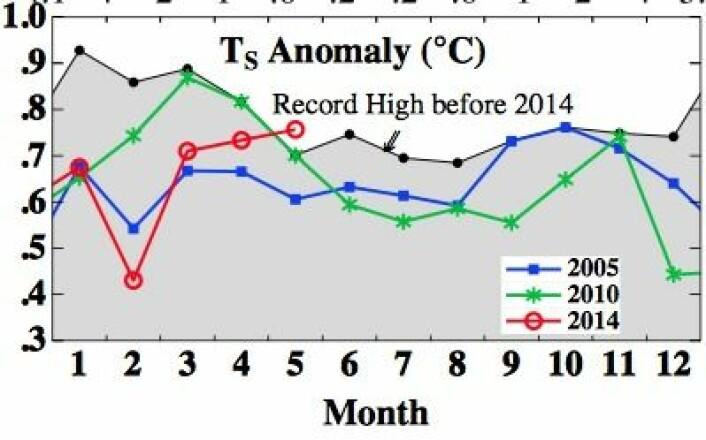 Global temperatur hos NASA GISS synes å ha etablert seg på et meget høyt nivå for årstiden etter at den store Kelvin-bølgen gikk over Stillehavet. (Foto: (NASA GISS / Columbia Univ.))