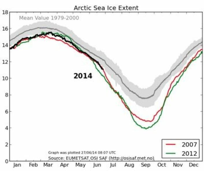 Sjøisen i Arktis oppdatert 27. juni. (Foto: (EUMETSAT osisaf.met.no))