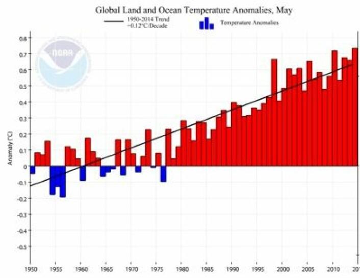 Trenden i global mai-temperatur gjennom de siste 65 årene er 0,12 grader pr tiår, i følge tallene fra NOAA. (Foto: (NOAA))