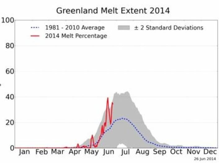 Mye smelting på Grønland så langt i år, men ikke ekstremt mye. (Foto: (NSIDC / T. Mote, Univ of Georgia))