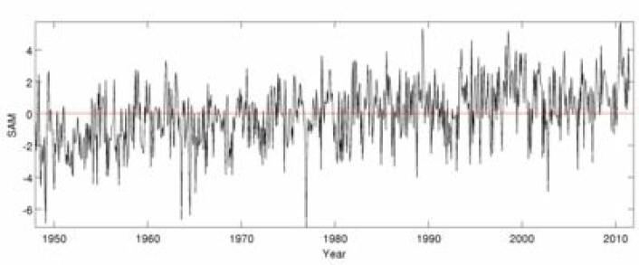 SAM har hatt en klart positiv trend gjennom mer enn 60 år. (Foto: (ICDC@KlimaCampusHamburg / Data: LASG))