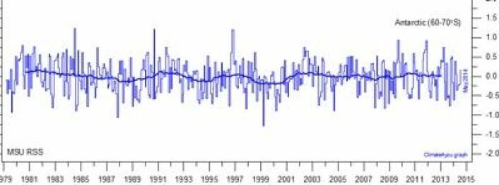 Litt synkende temperatur i nedre troposfære gjennom den tiden værsatellittene har målt på den sydlige halvkule mellom 60 grader S og 70 grader S. (Foto: (Data: RSS. Grafikk: Climate4you))