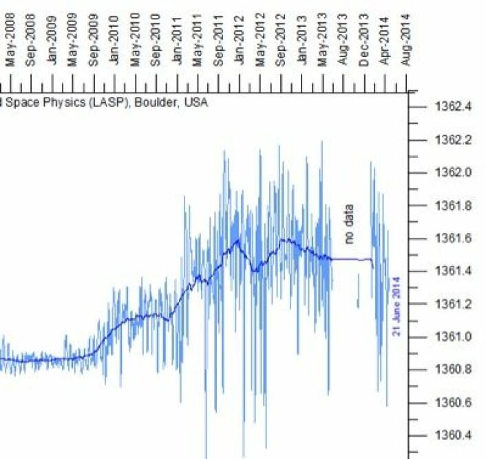 Det ble et hull i den satellittbaserte måleserien av total solar irradians (TSI) som leveres fra LASP i Boulder, USA. (Foto: (Data: LASP. Grafikk: Climate4you))